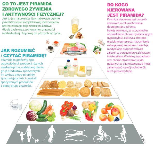dieta nowotworowa centrum stopy leczenie ran lodz warszawa piramida zywieniowa